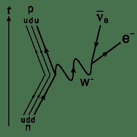 Neutron undergoes beta decay.
