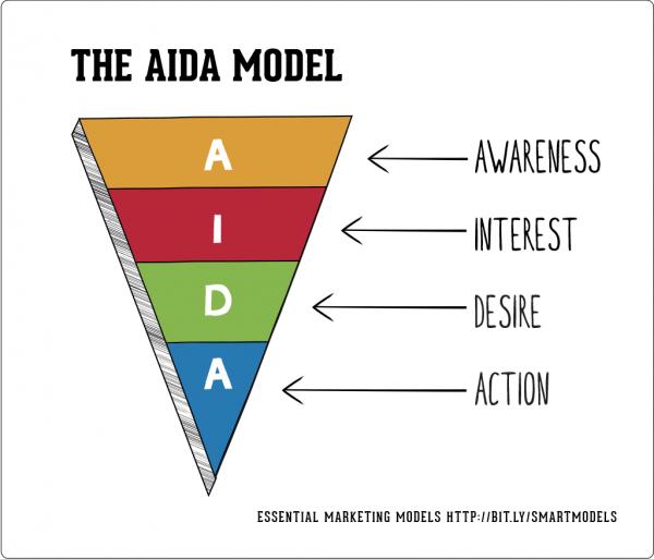 The-AIDA-model-600x513.png