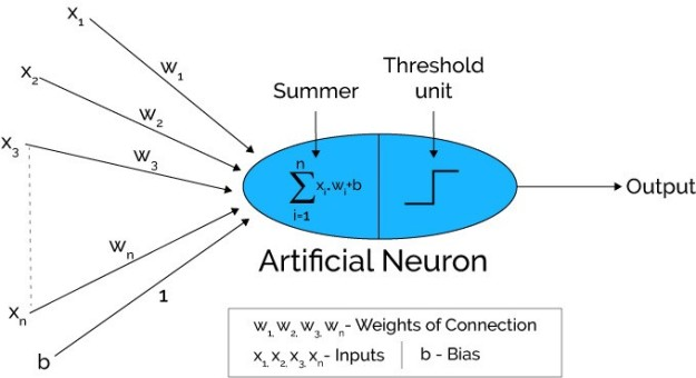 Image result for artificial neruon