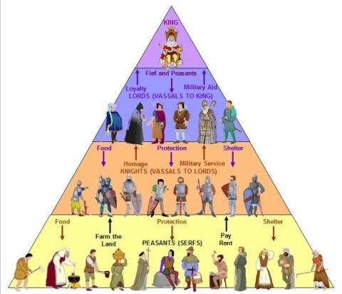 feudal pyramid